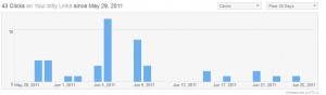 Joshua Altman's link statistics May 26-June 26 2011